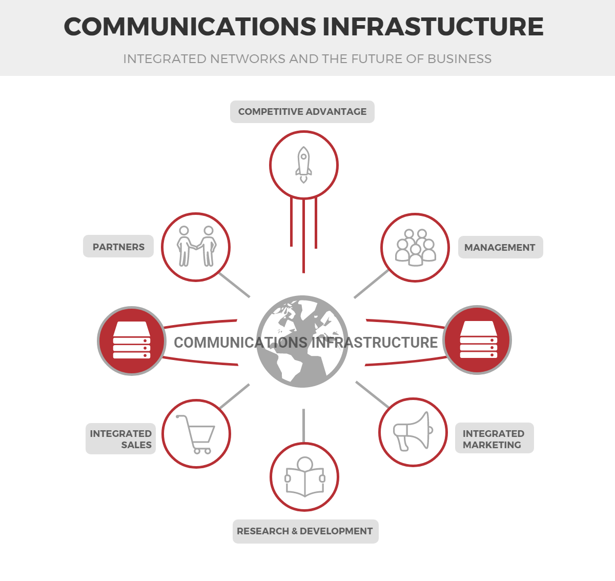 Communications Infrastructure Infographic