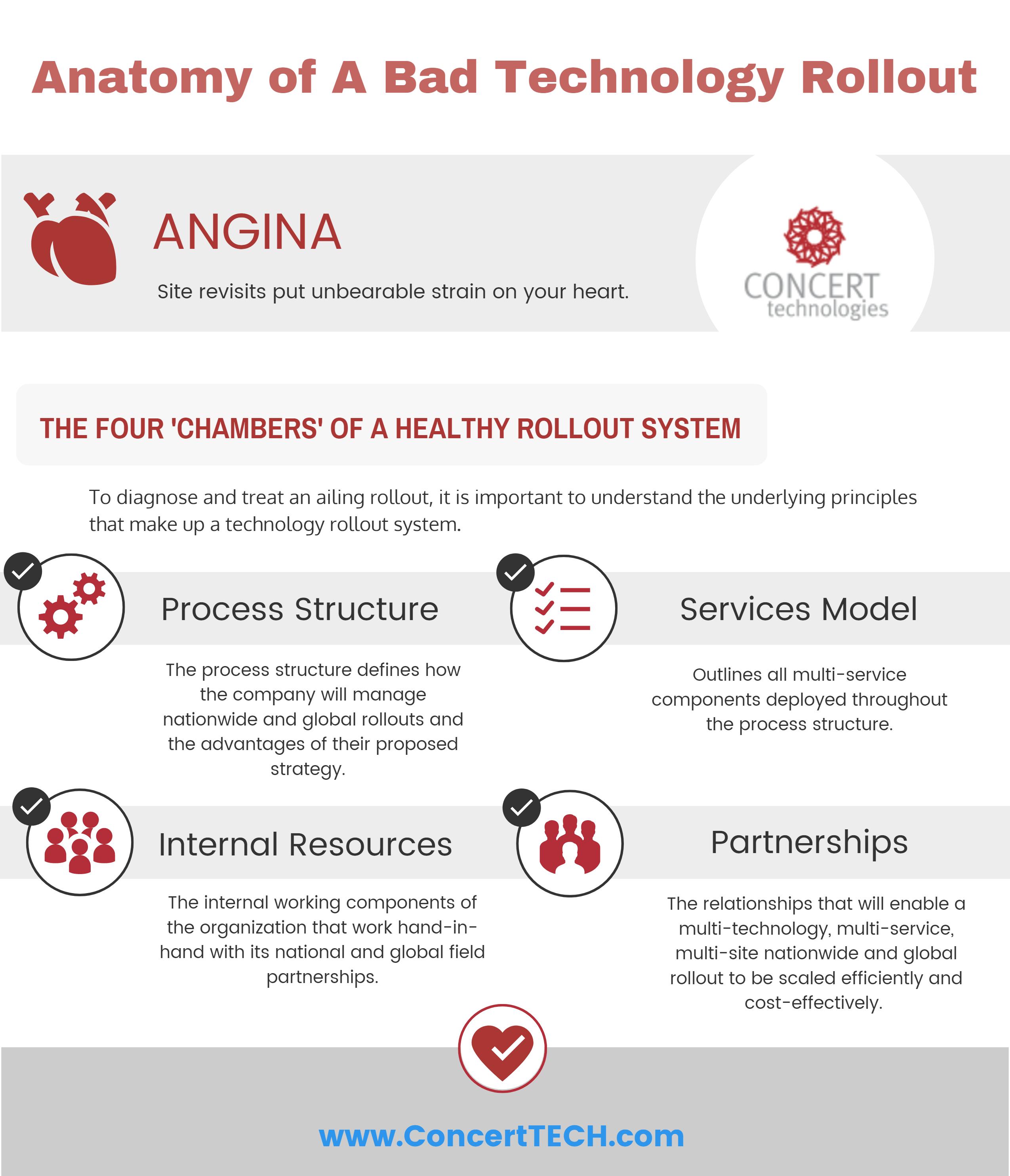 Technology_Rollout_Angina_Chambers